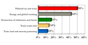 most important environmental problems