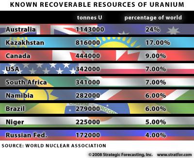 uranium-available