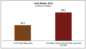 global income disparity
