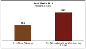global income disparity