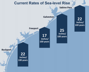 texas sea level rise today