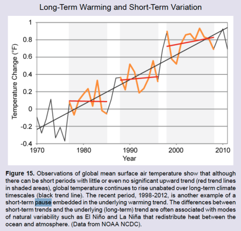 climate trends